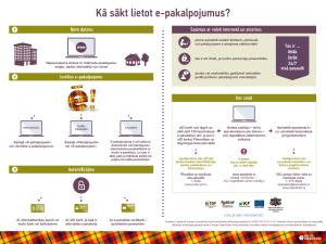 Infografika_Ka sakt lietot epakalpojumus