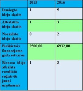grantu_statistika_tabula