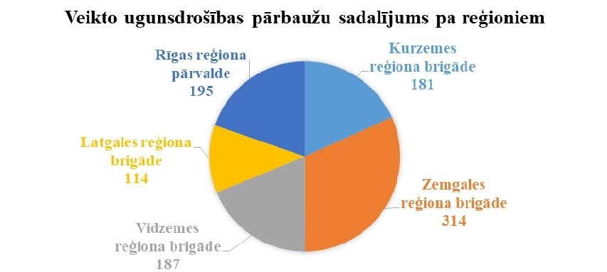 VUGD_statistika_pārbaudes_mājās