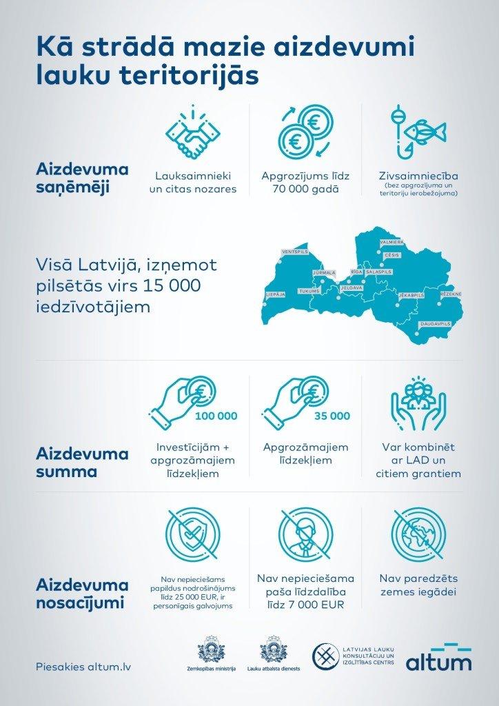 Infograph Aizdevumi lauku teritorijas lat v4-001