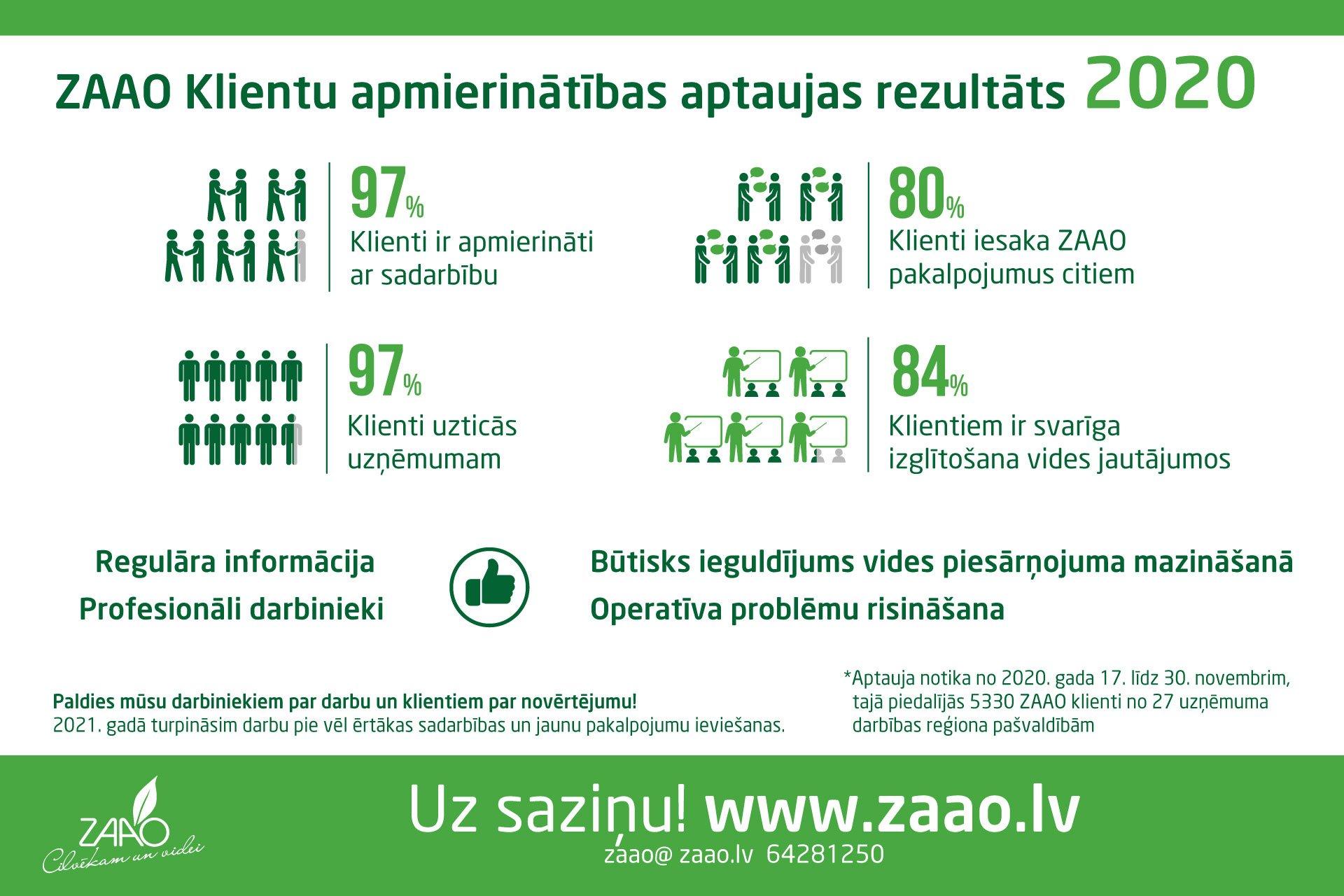ZAAO klienti atzinīgi novērtē sadarbību atkritumu apsaimniekošanā