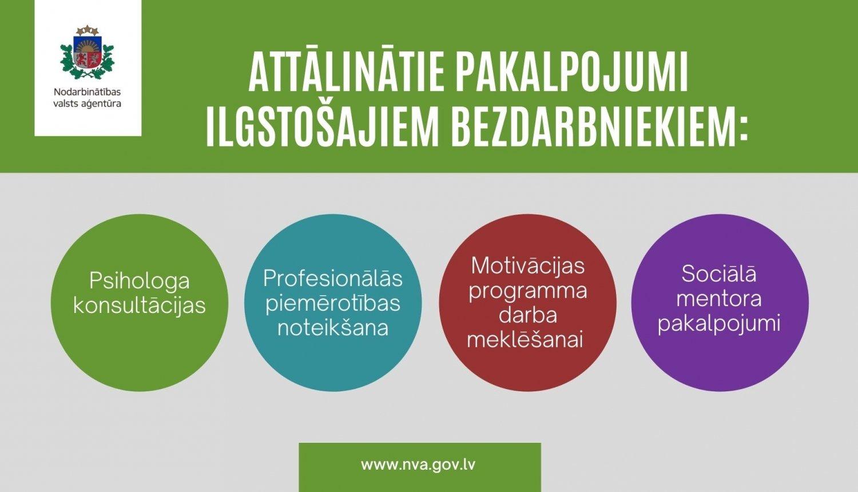 Ilgstošajiem bezdarbniekiem attālināti ir pieejamas psihologa konsultācijas, motivācijas programma darba meklēšanai un sociālā mentora pakalpojumi