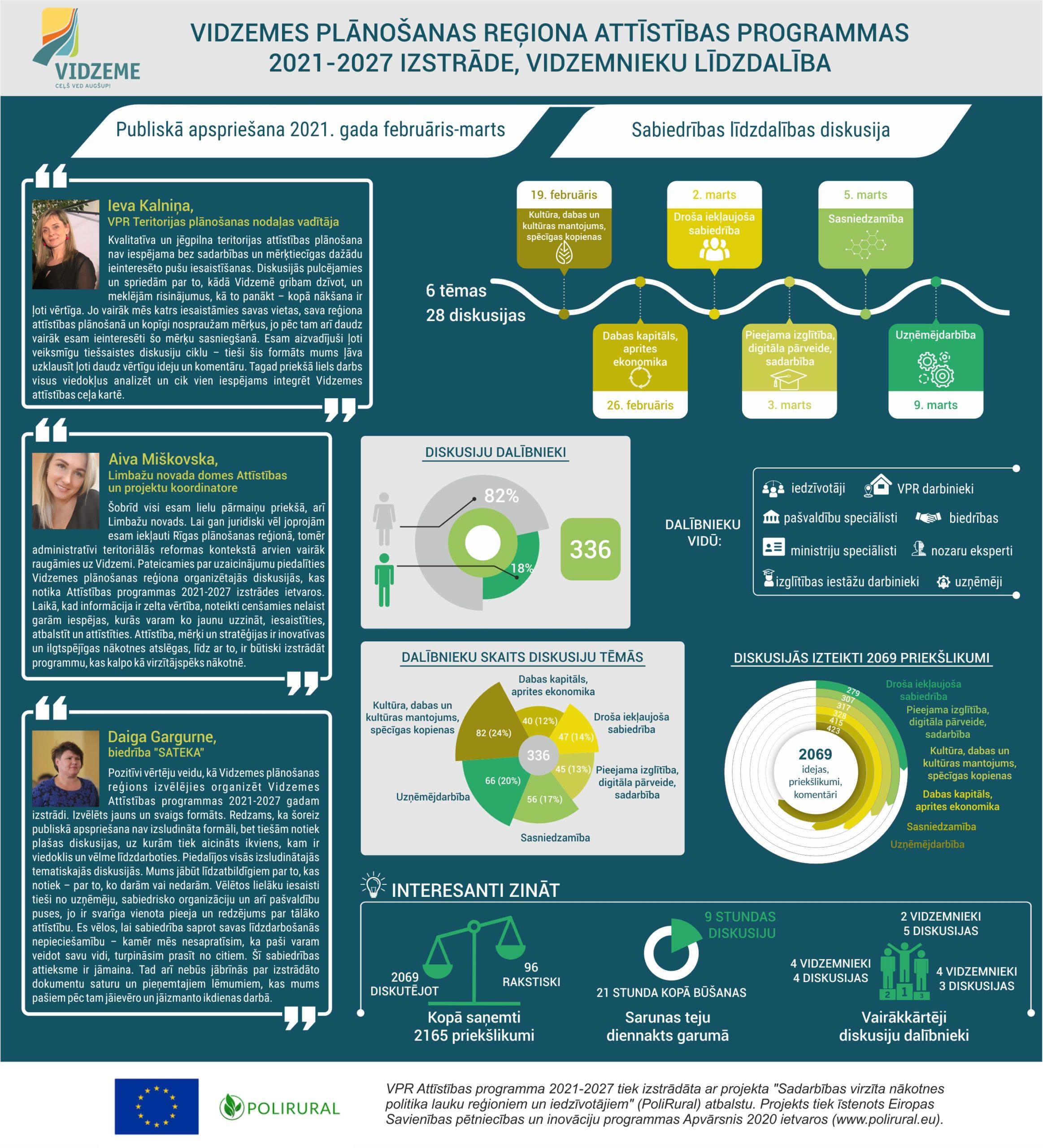 Sekmīgi noslēgusies Vidzemes Attīstības programmas 2021-2027 1. redakcijas projekta publiskā apspriešana